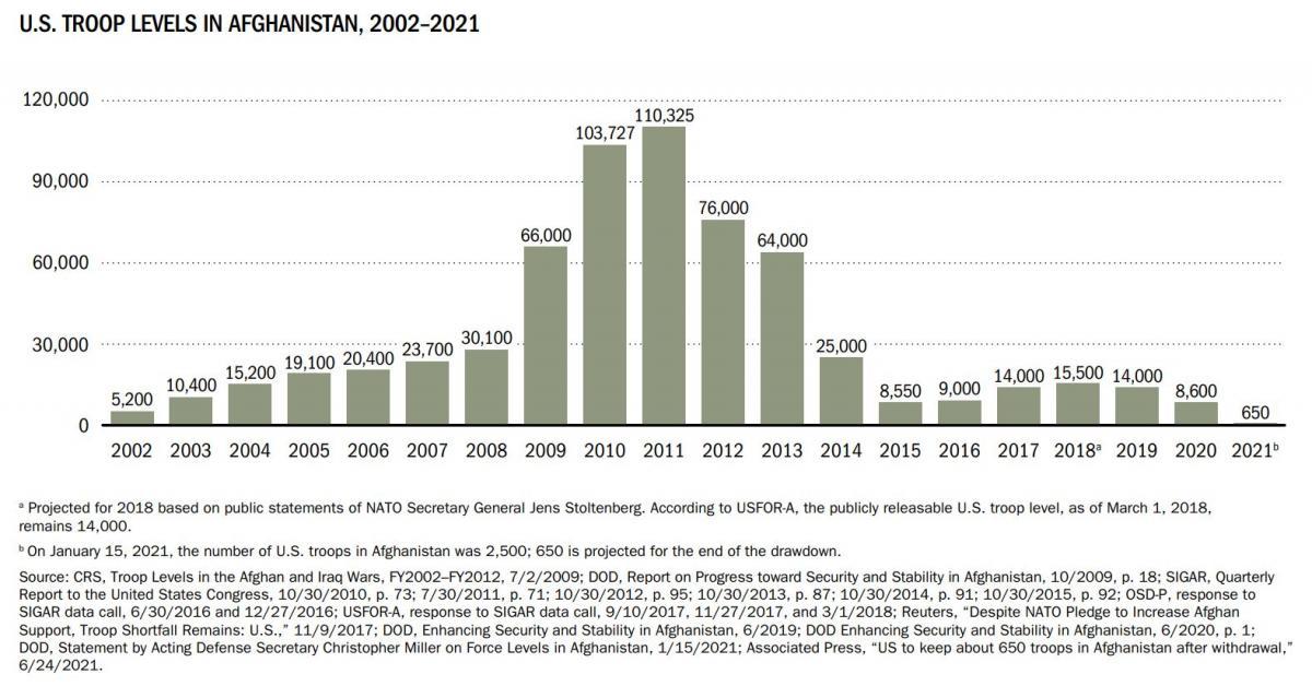 U.S. TROOP LEVELS IN AFGHANISTAN, 2002–2021