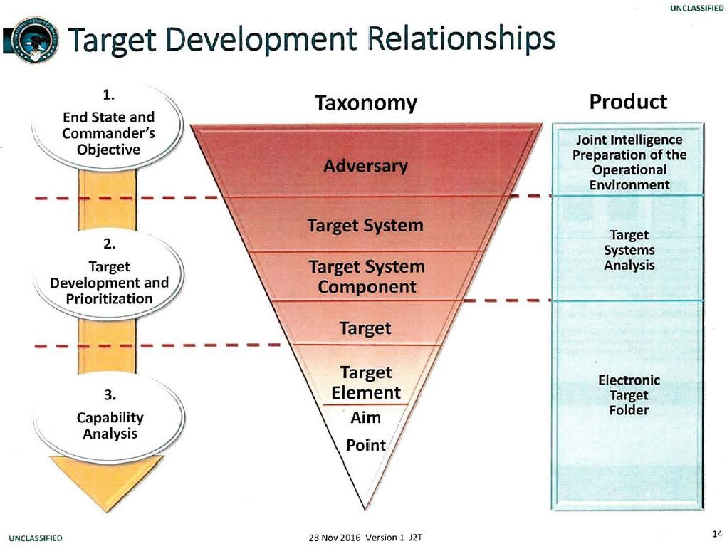 Target development Relationship