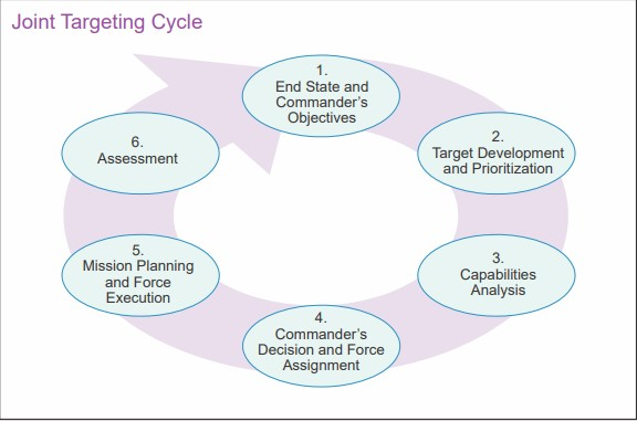 Joint Targeting Cycle