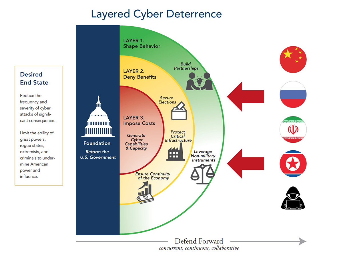 layers of defence