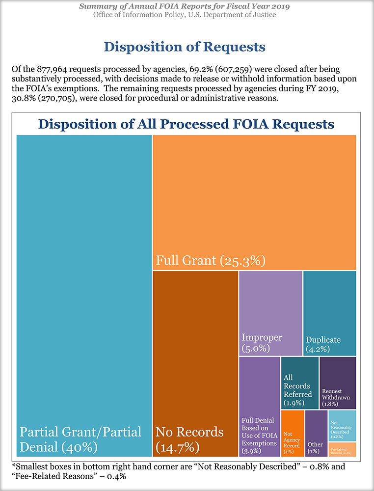 Disposition of Requests